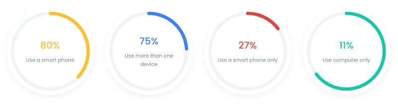 mobile vs desktop daily usage