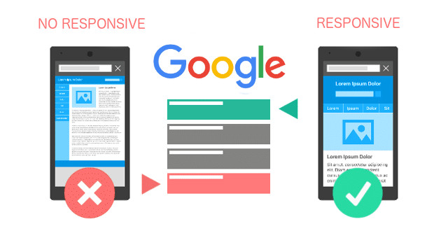 responsive vs non responsive website