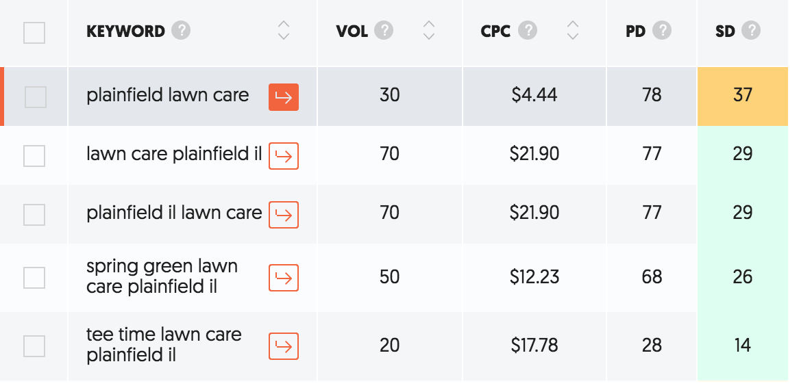Keyword research results for lawn care plainfield