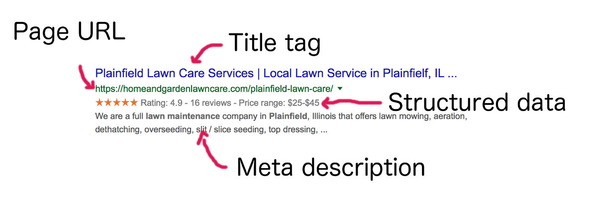 Snippet from Google search results showing title tag, meta descrition, schema structured data, and page url.