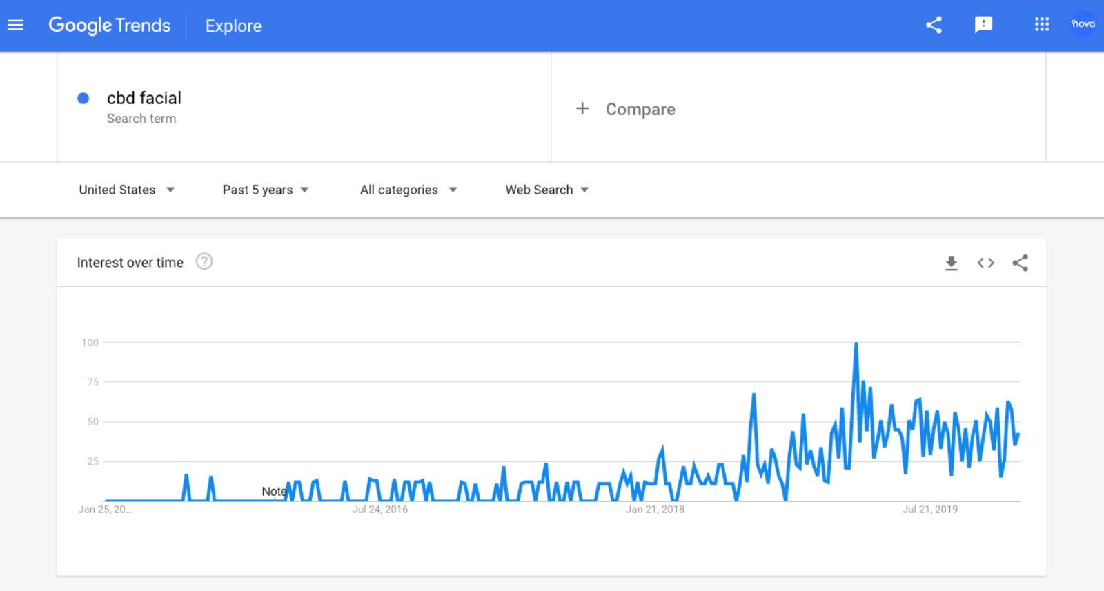 Google trends webpage.